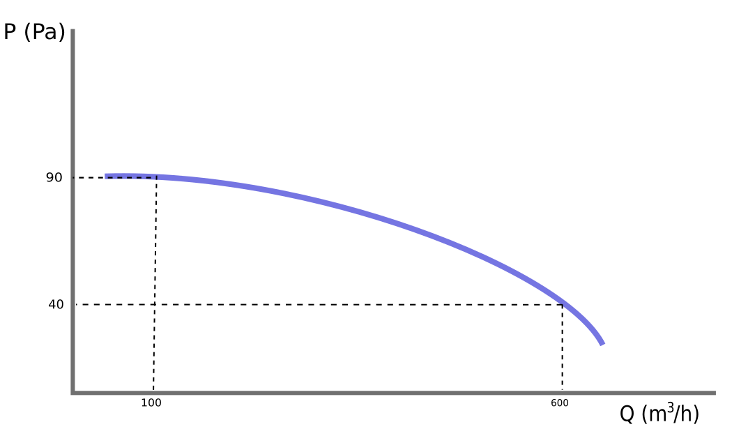 Characteristic flow-pressure curve of the fan