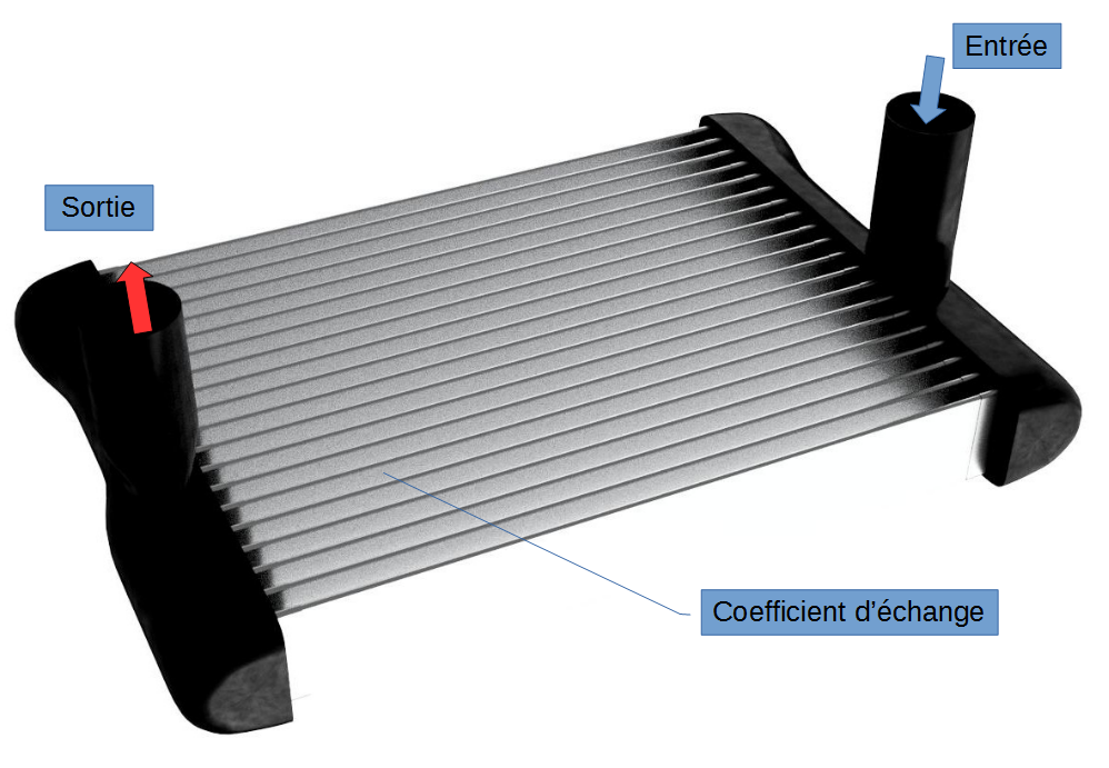 Boundary conditions - engine cooling radiator